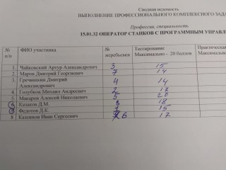 Оператор станков с ПУ